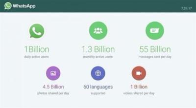 واتس آب: مليار مستخدم نشط و55 مليار رسالة يومياً