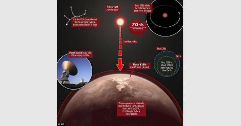 اكتشاف كوكب قريب شبيه بالأرض