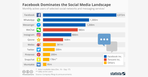 أكثر من 2 مليار شخص.. فيسبوك الأولى على الشبكات الاجتماعية