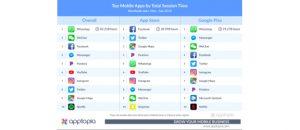 أعلى 10 تطبيقات تضييعا لوقت المستخدمين