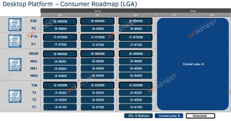 معالجات الجيل العاشر من Intel ستصدر مطلع العام 2020